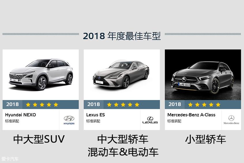 E-NCAP年度最佳车型