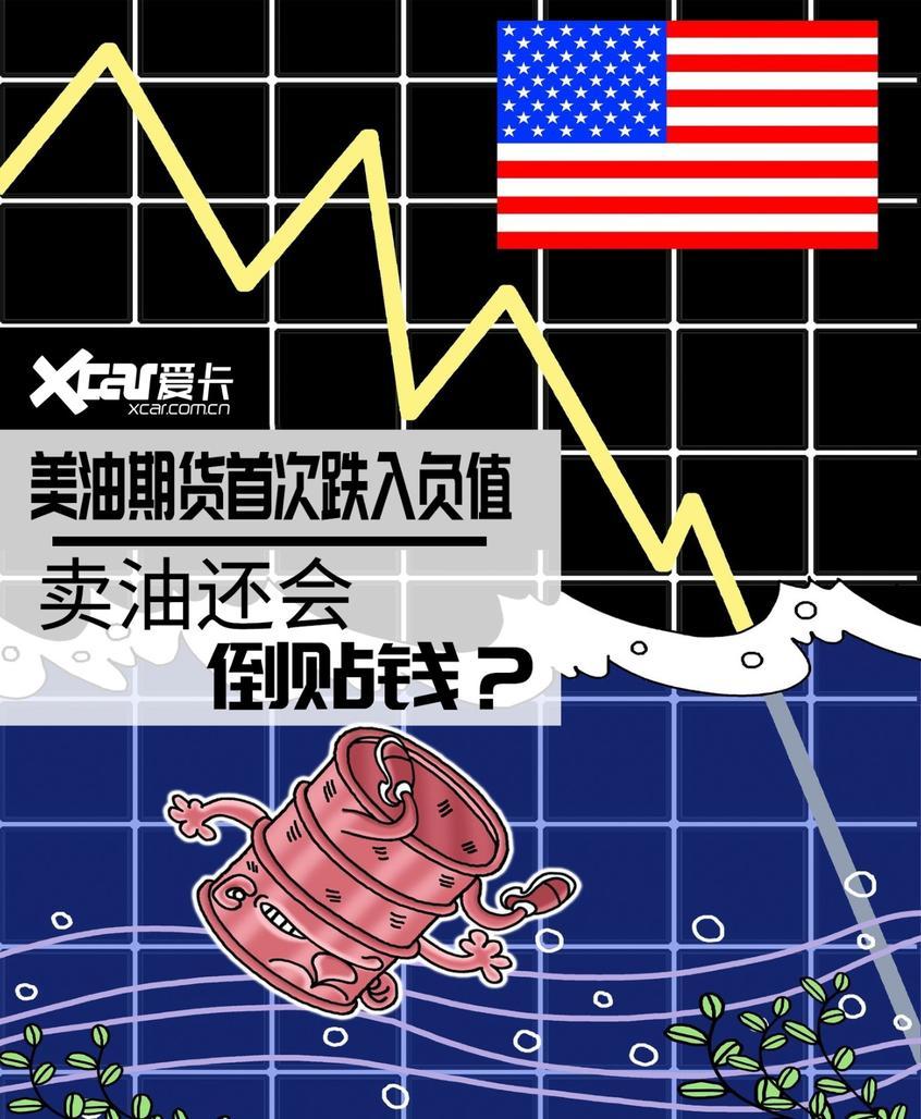 美油期货首次跌入负值