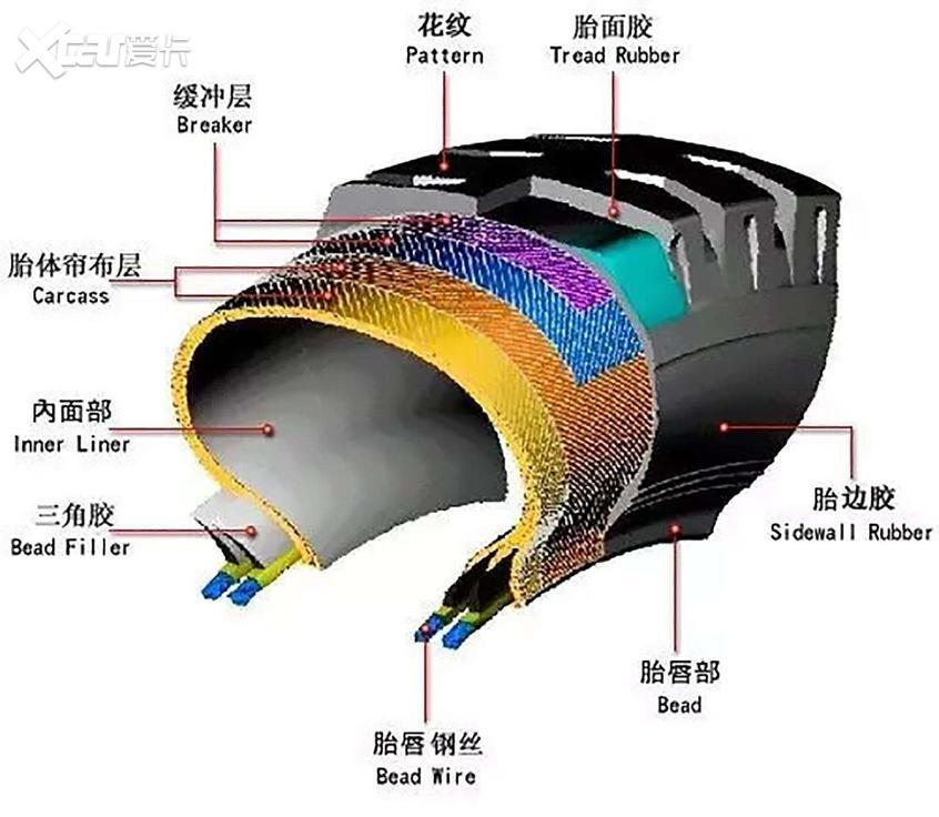 轮胎大体结构