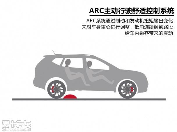爱卡研究院二十七期ARC系统图