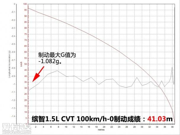 配置实用 灵活好开 测试缤智1.5L CVT