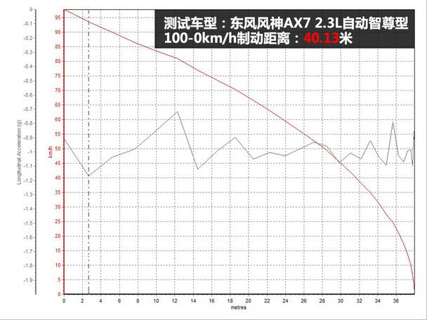 东风风神2015款风神AX7
