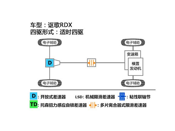 讴歌2015款讴歌RDX