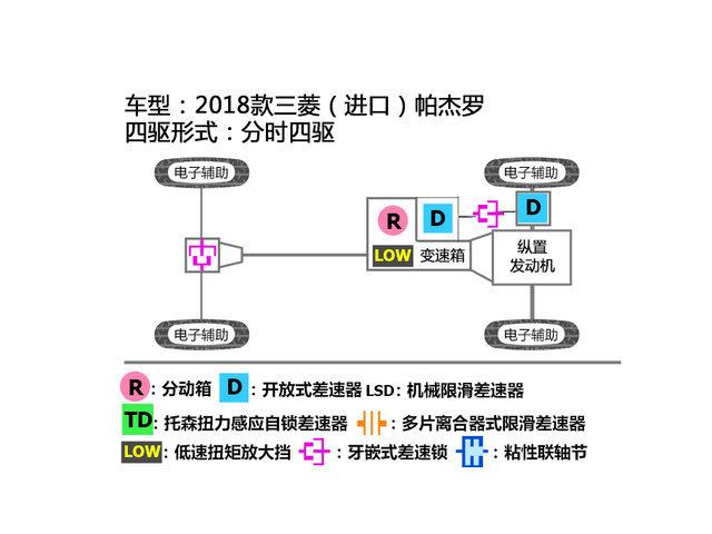 三菱(进口)2018款帕杰罗