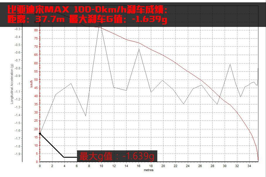 从刹车曲线上来看,刹车G值自踩下刹车之后衰退有些过于明显,其中一度曾经跌出-0.5g的范围,刹车曲线的初段的剧烈起伏极有可能是轮胎纵向抓地力不稳定造成的。