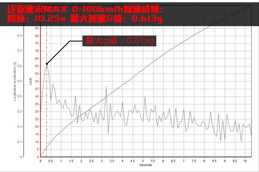 加速G值在起步瞬间达到最大值之后会迅速跌落,幅度比较明显,而且,后半程的加速G值始终处于较低的水平。