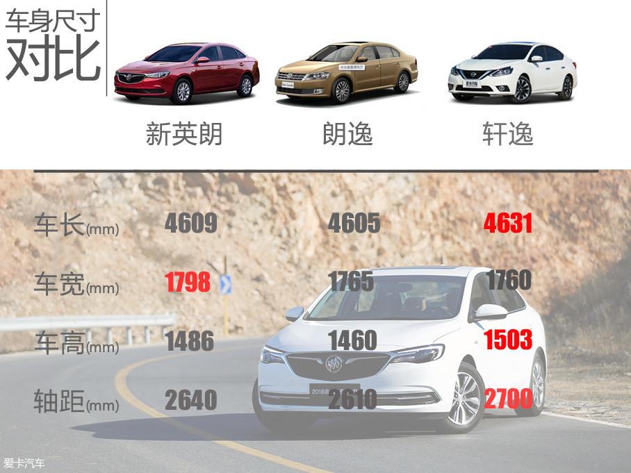 相较竞争对手,全新英朗在车身参数方面并没有太多优势,基本处在一个平均的水平。