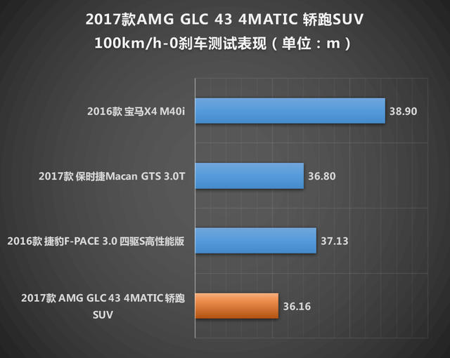 流入壹针兴奋剂 测试AMG GLC 43 4MATIC