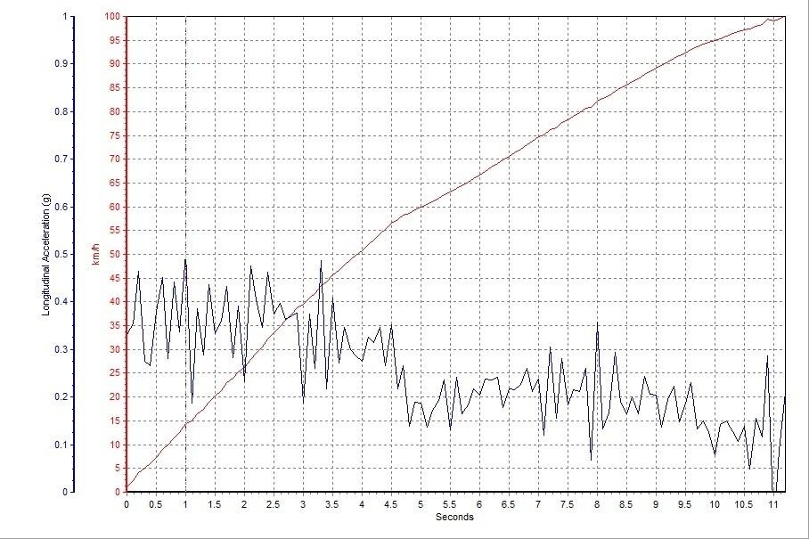 翼搏的0-100km/h加速用时11.19s,考虑到排量,这个成绩并不出色,主要原因是虽然四驱系统在起步瞬间拥有较高的动力作用效率,但升入2挡以后,多出的重量反而成为了加速的负担。