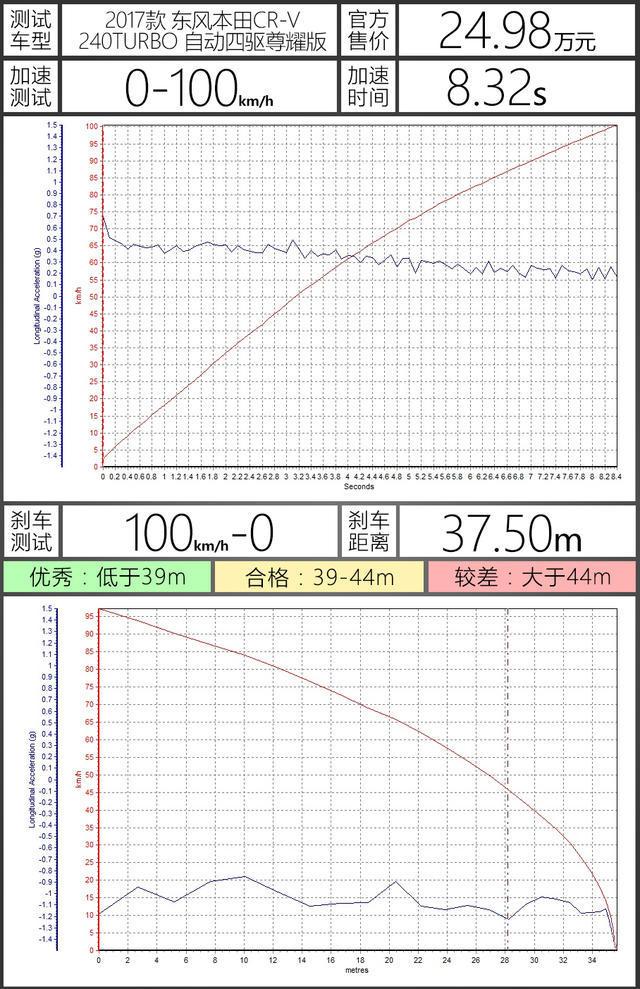 爱卡测试东风本田CR-V汽油