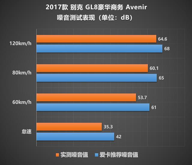 GL8 Avenir