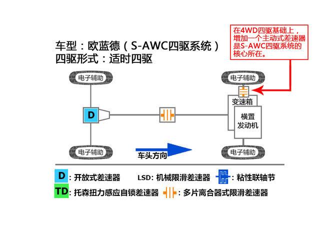 三菱四驱技术