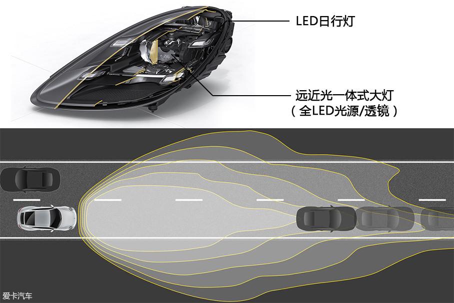 保时捷动态照明系统升级版 (PDLS+) 带有动态光程控制、动态弯道灯、速敏大灯光程控制功能和大灯清洗系统。另外,在夜间驾驶过程中,这套系统根据前方车辆进行连续光程调节的反应也相当及时和到位,而且在全LED光源的支持下,大灯亮度、光形都令人相当满意。