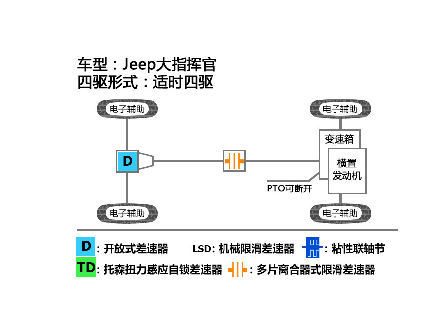 Jeep;大指挥官;Jeep大指挥官