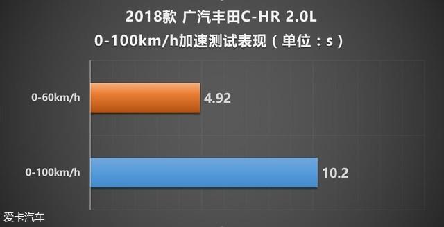 广汽丰田C-HR性能测试
