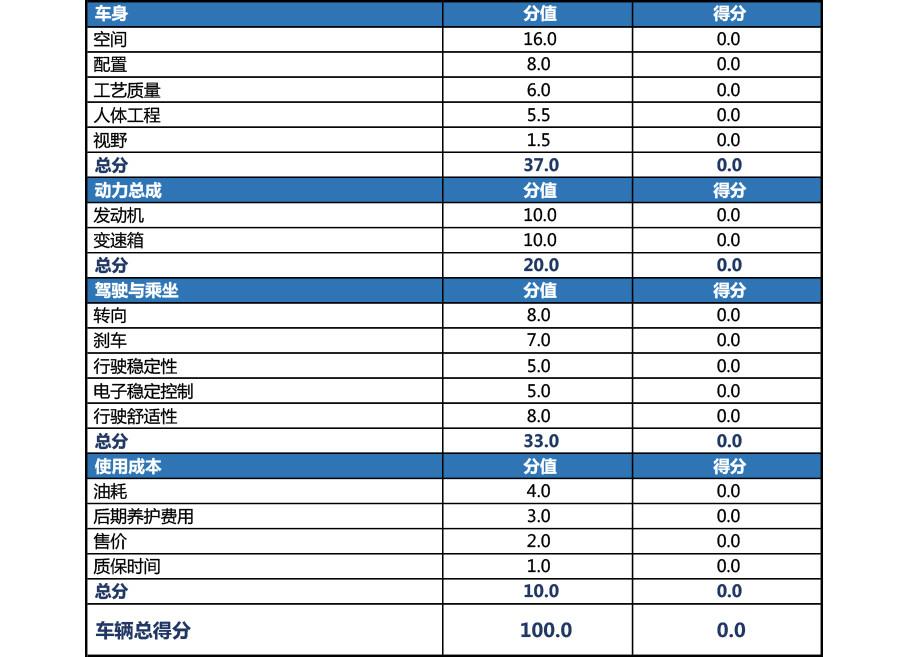 X-Test评测体系最终得分总表。
