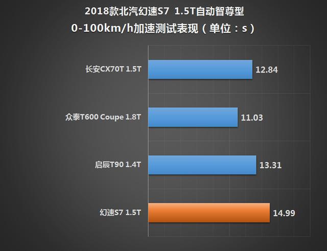 北汽幻速2018款幻速S7