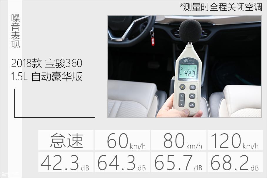 2019年度车测试宝骏360