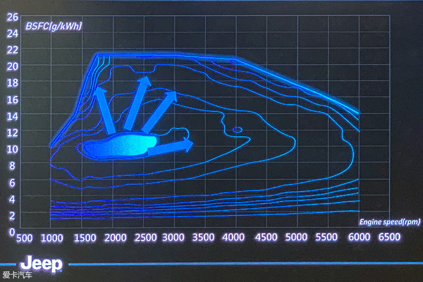Jeep翻山越岭的秘密 1.3T PHEV技术解析