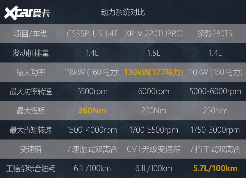 试长安CS35PLUS比你优秀还比你努力!