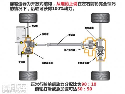 爱卡四驱系统测试之大众4Motion