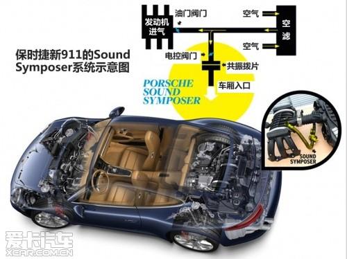 爱卡研究院之汽车声浪模拟传导