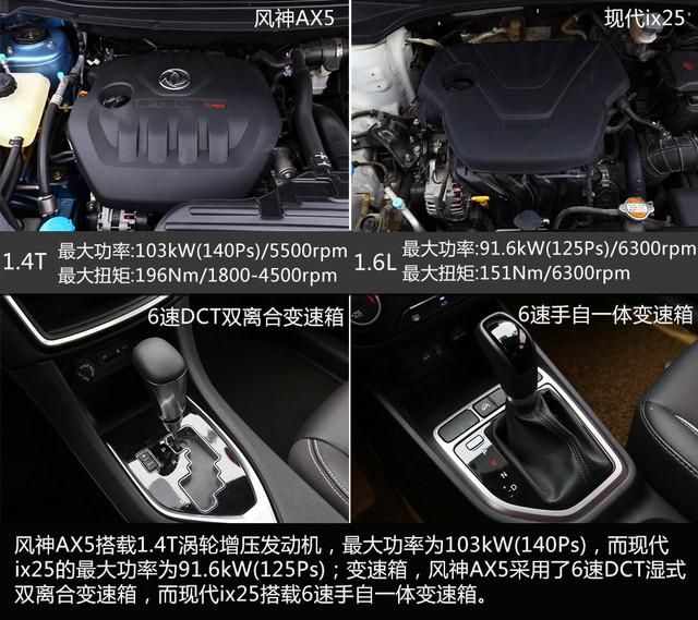 东风风神ax5/现代ix5对比试驾江淮同悦rs显示屏图片