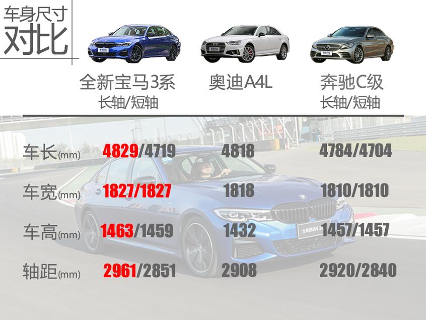 全新宝马3系车身尺寸对比