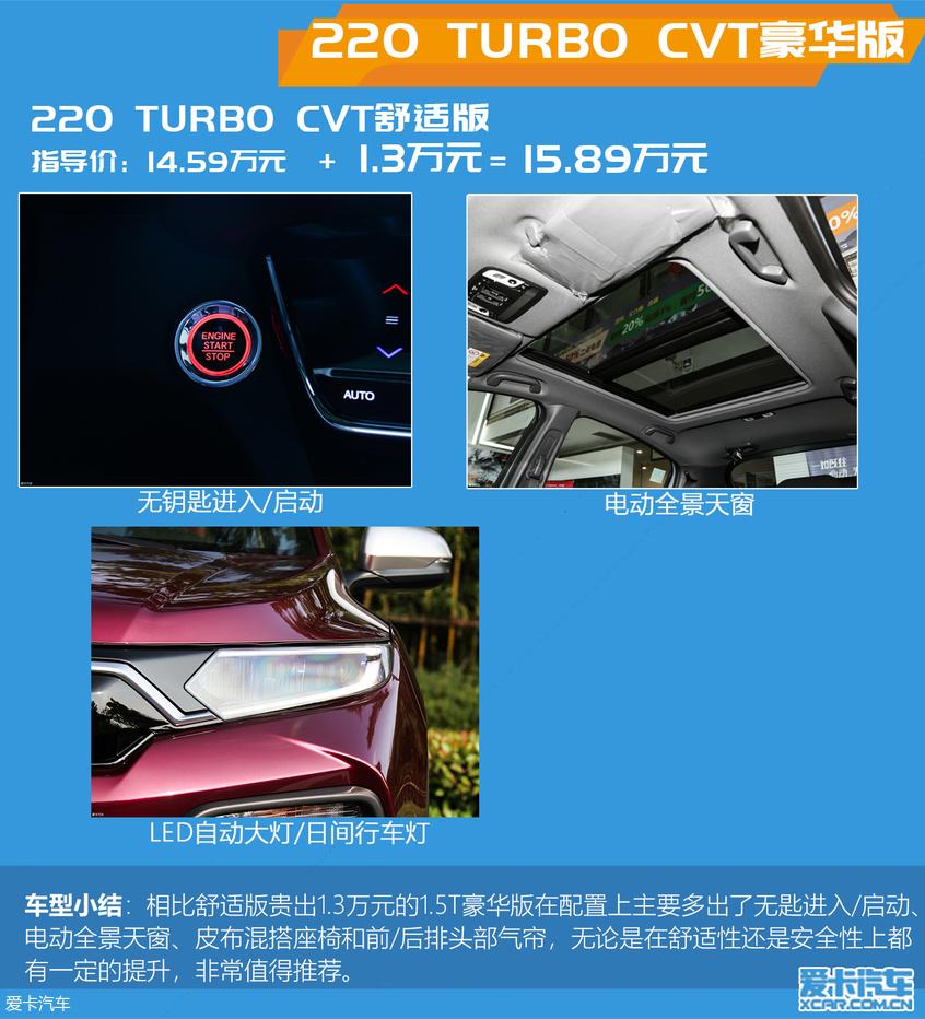 新款东风本田XR-V上市 买1.5T中配就够