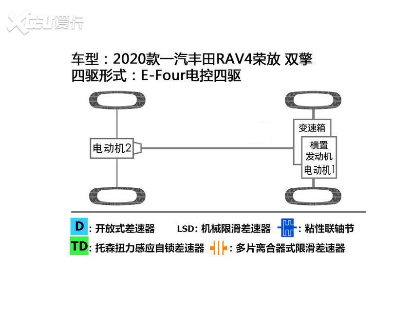 一汽丰田RAV4荣放双擎