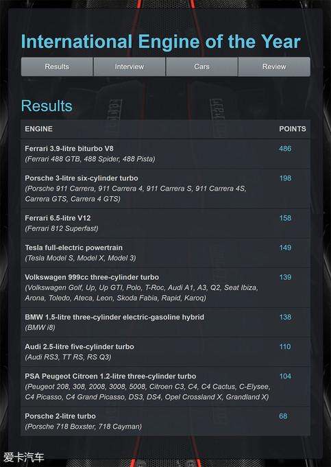 图为2018年度最佳发动机的前九名,法拉利3.9T发动机以486分的成绩力压对手,轻松夺冠。