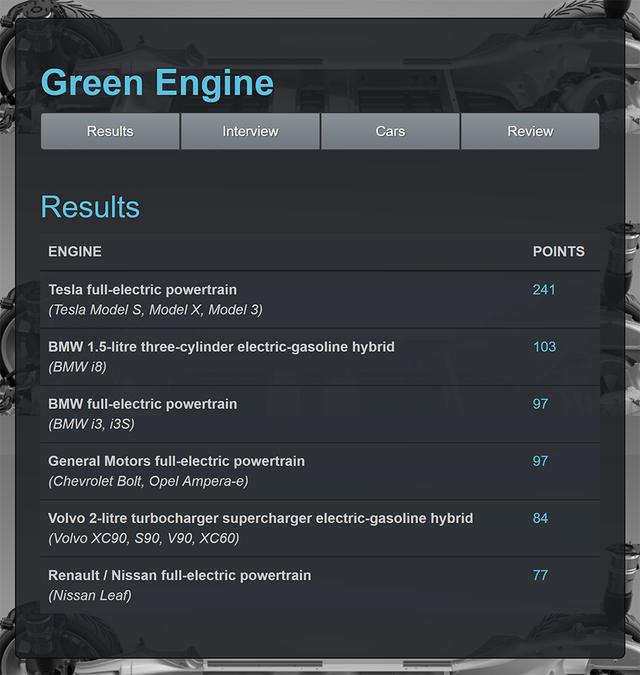 年度国际发动机评选