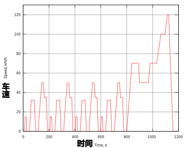 一个循环测试持续1180s,车辆大约行驶11km。具体测试方法:在车辆满电的情况下,依照完整NEDC循环的工况要求行驶,直至电量耗尽,最后得出的里程数就是NEDC综合续航里程。