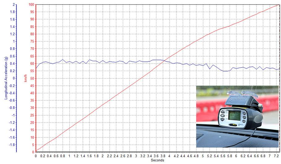 在试驾活动正式开始前,我们对这台车进行了0-100km/h加速测试,作为一款重量约1.7t的SUV,7.28s的最快成绩已属不易。