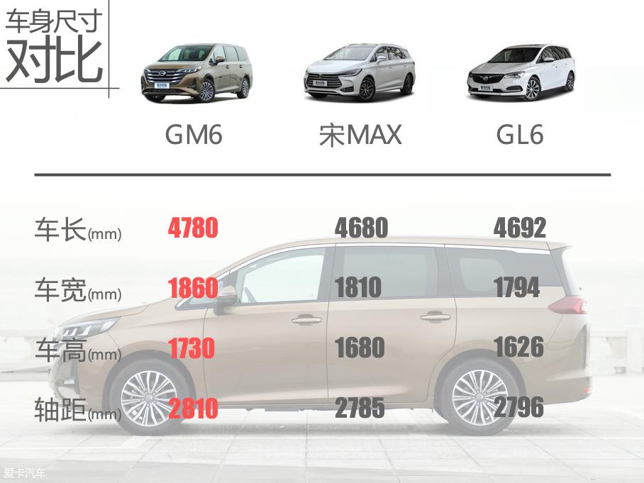 GM6购车手册