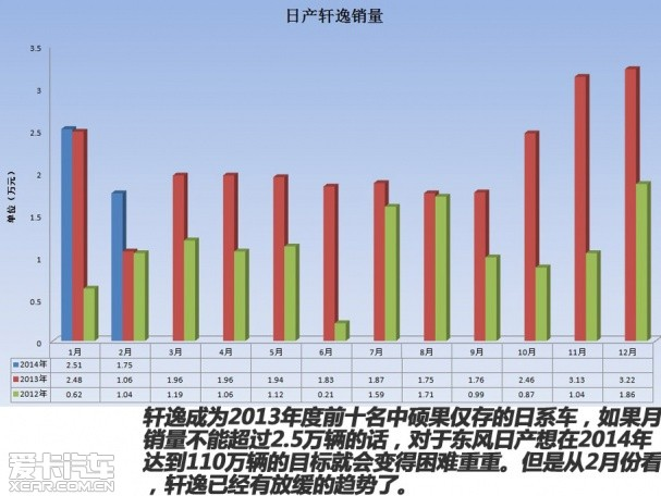 【2012款东风日产轩逸】高清图片