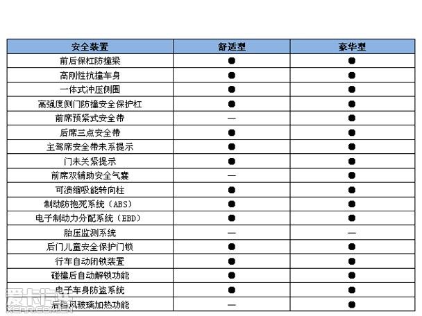 江淮;悦悦J2配置表