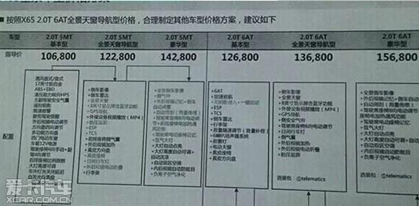 日前,我们从北京汽车官方网站获悉,绅宝X65将于3月21日正式上市,X65是绅宝旗下首款SUV车型,该车将搭载源自萨博SAAB的2.0T涡轮增压发动机。