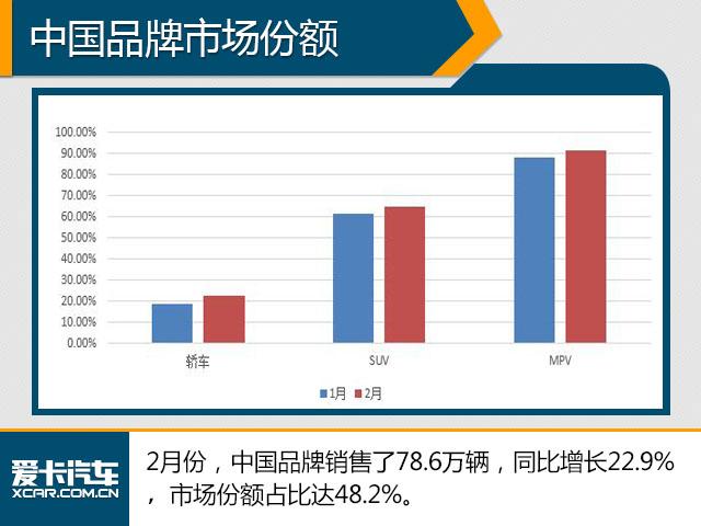 中国品牌SUV 2月销量逆天
