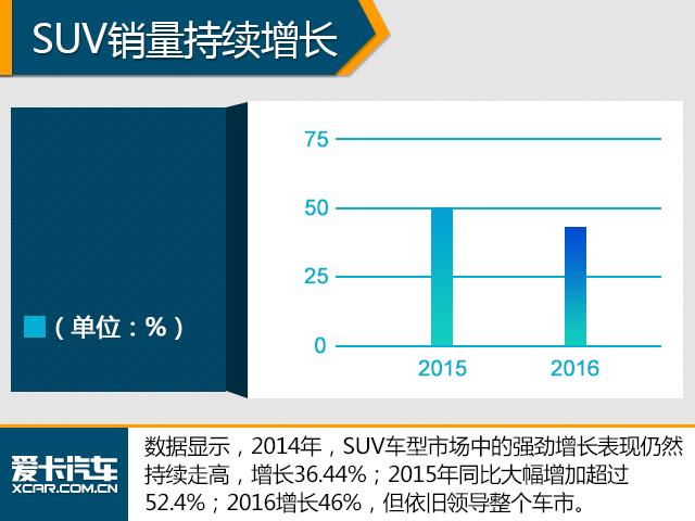 大众在华投产数款SUV 小型SUV明年上市