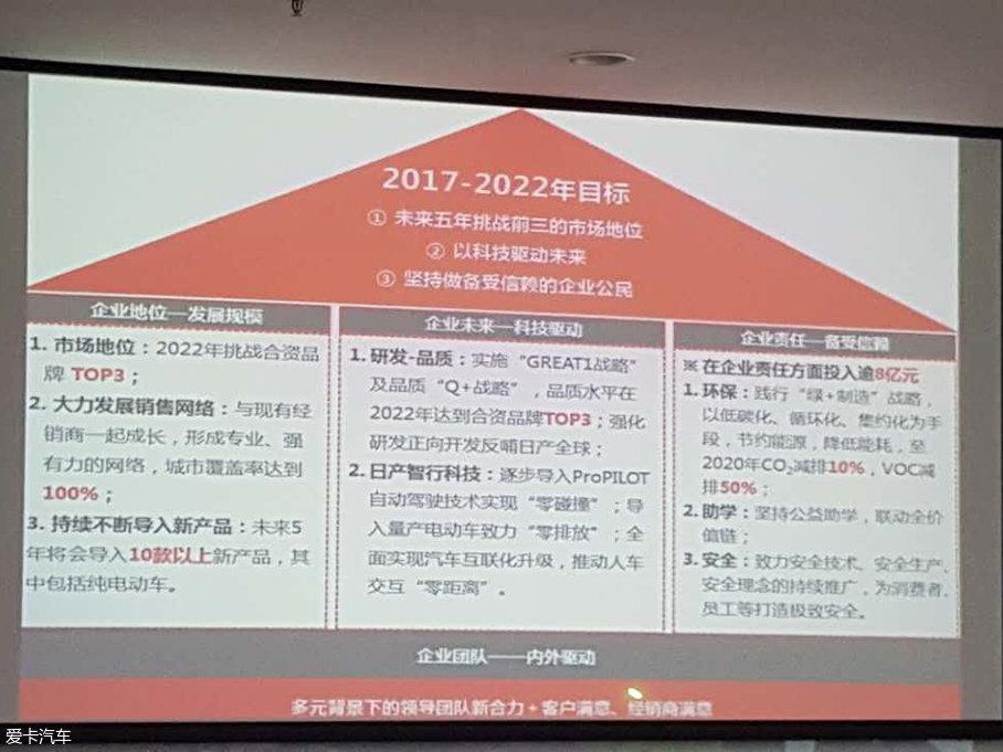 东风日产挑战合资TOP3 5年投10余款新车