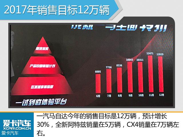 一汽马自达2017年销量目标12万 增长30%