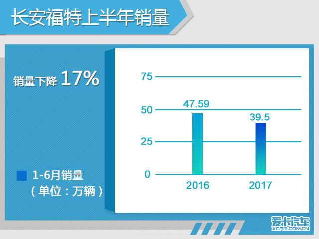 长安福特上半年销售35.9万 同比下降17%