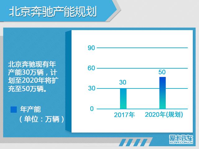 五大豪华品牌在华扩建 新增产能超100万