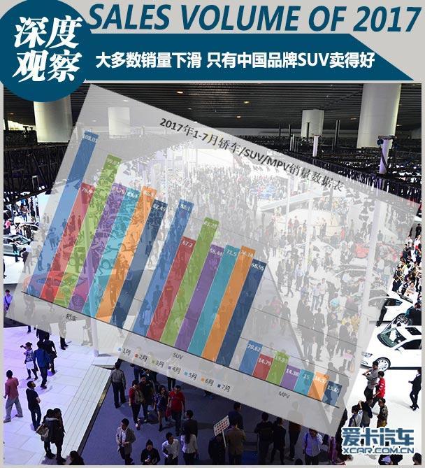 大多数销量下滑 只有中国品牌SUV卖得好