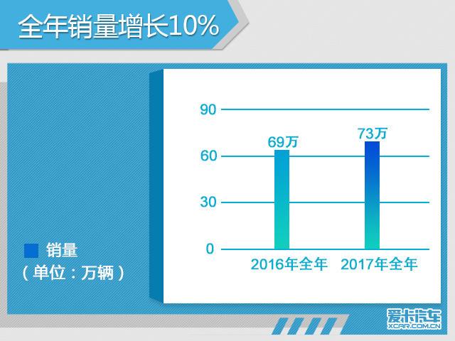 广本年销量同比增长10.8% 超额完成目标