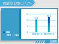 东风日产单月销量超12万 小型SUV大增