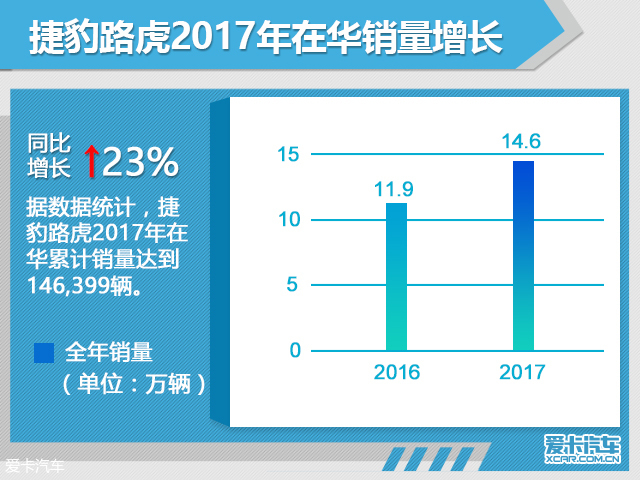 捷豹路虎在华销量大涨23% E-PACE将上市