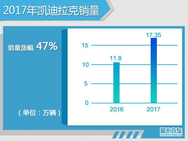 凯迪拉克年销量17.35万辆 同比增长47%