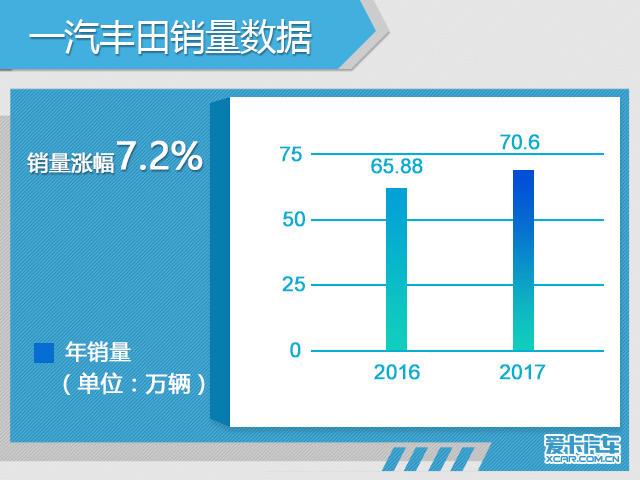 一汽丰田全年销量70.6万 同比增长7.2%
